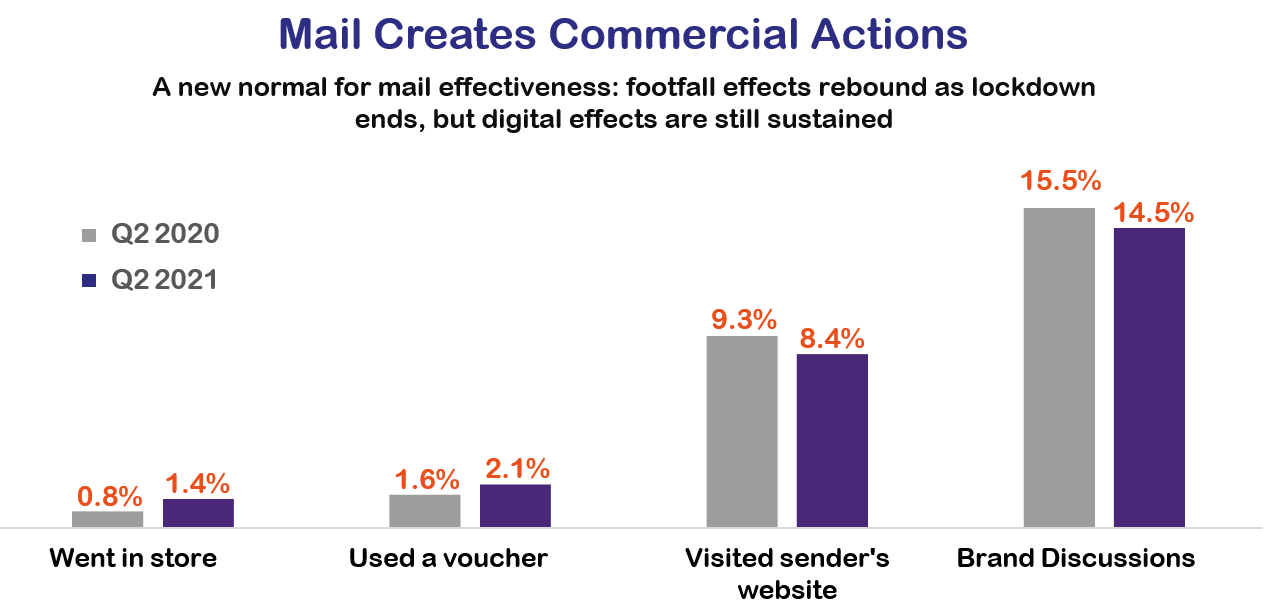 2021 Q2 JICMAIL Commercial Actions.PNG