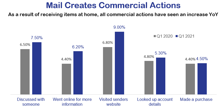 Mail creates commercial actions.PNG