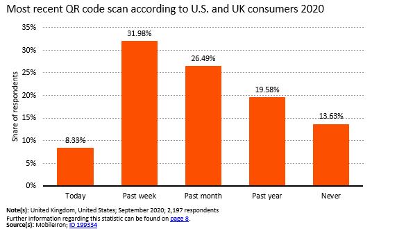 QR code scanning 32% in the last week.PNG
