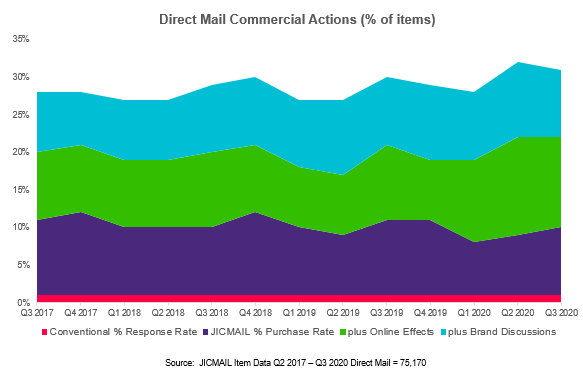 Direct Mail Commercial Actions.PNG
