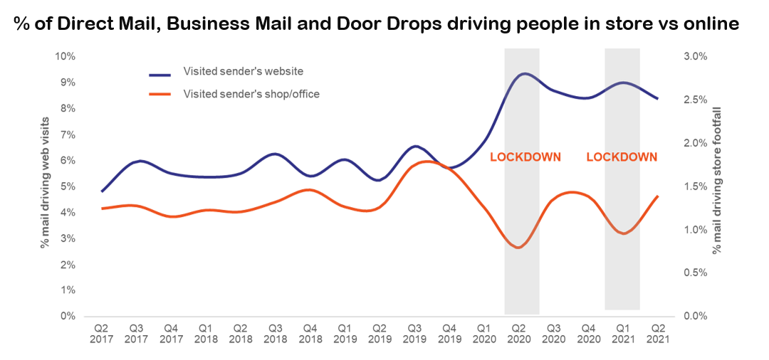 2021 Q2 JICMAIL Mail Effect.PNG
