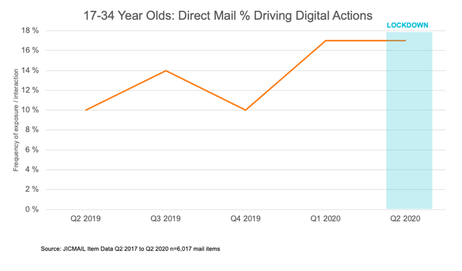 Young audience respond to direct mail.png