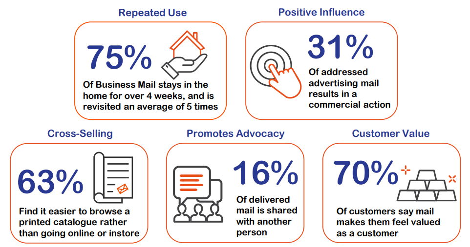 Direct Mail Customer Value and Retention.PNG