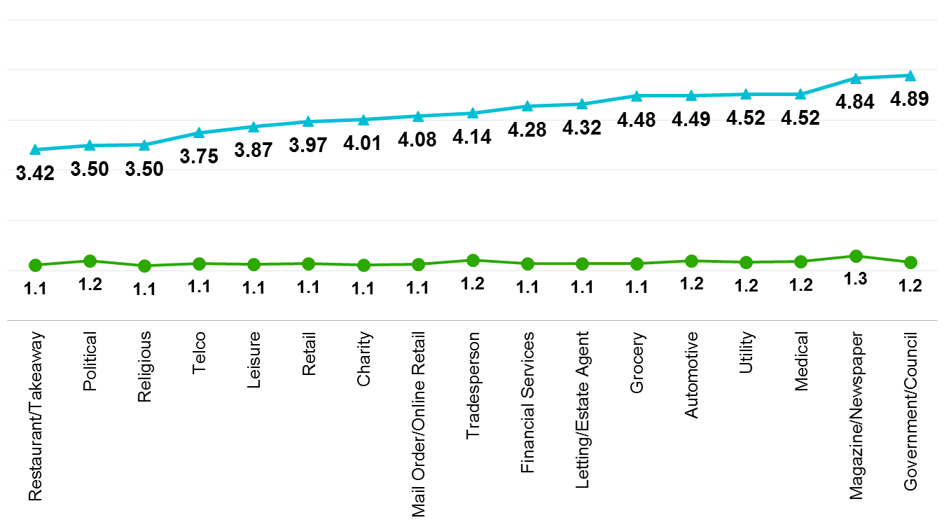 Industry Reach And Frequency Of Direct Mail.png