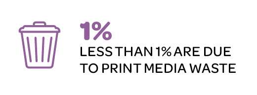 Less than 1% of emissions are due to print media waste.jpg